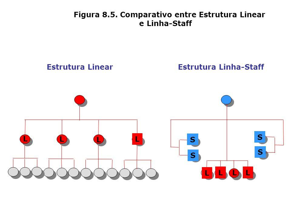 Figura 8.4. Características da Linha e do Staff Aspectos Papel Principal Atuação Tipo de Atividade Responsabilidade Exemplo Staff É quem assessora É q