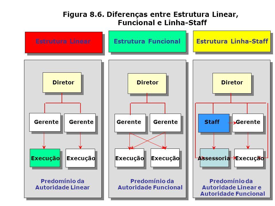 Estrutura Linear Estrutura Linha-Staff Figura 8.5. Comparativo entre Estrutura Linear e Linha-Staff L L L L L LLL S S S S