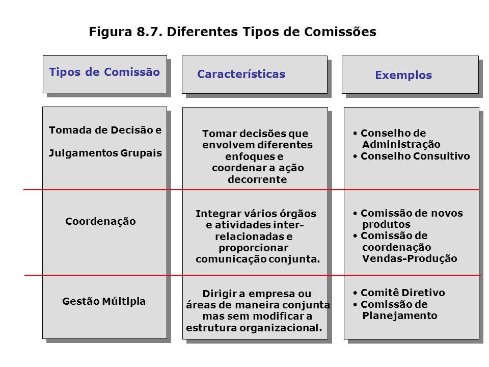 Figura 8.6. Diferenças entre Estrutura Linear, Funcional e Linha-Staff Estrutura LinearEstrutura FuncionalEstrutura Linha-Staff Diretor Diretor Direto