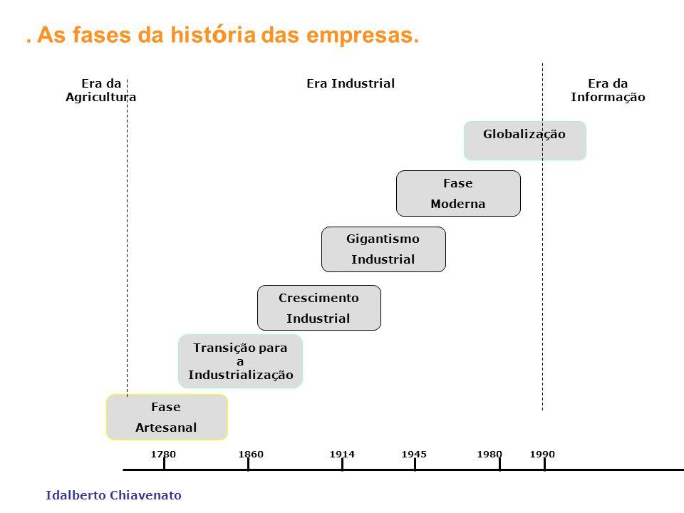 Teorias Administrativas 1903 Administração Científica 1909 Teoria da Burocracia 1916 Teoria Clássica 1932 Teoria das Relações Humanas 1947 Teoria Estr