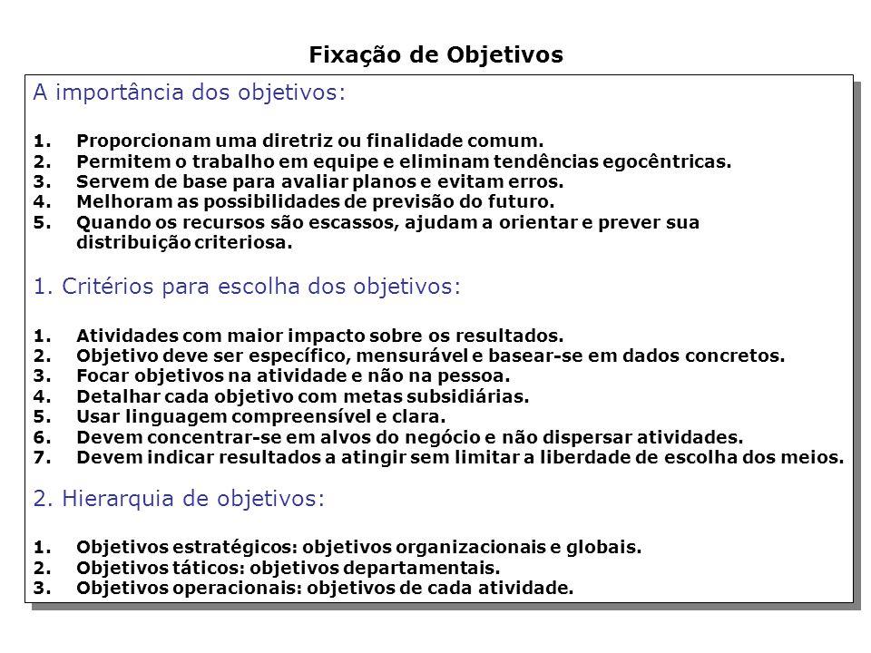 Figura 10.3. O ciclo contínuo da APO Fixação dos Objetivos Globais da empresa Elaboração do Planejamento Estratégico Fixação dos Objetivos Departament