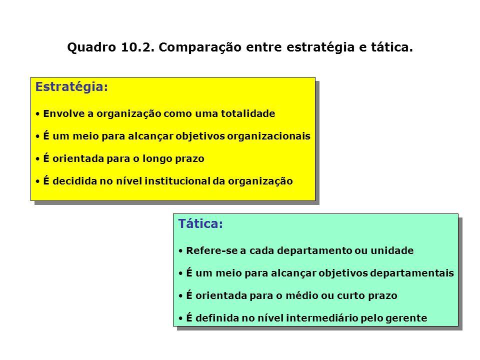 Figura 10.4. A hierarquia de objetivos Retorno sobre o Investimento Empresarial Aumento do Redução do Retorno Investimento Aumento do Redução de Fatur