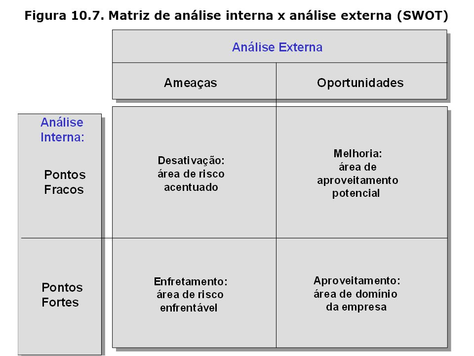 Análise SWOT Pontos Fortes da Organização Pontos Fracos da Organização (Strenghts) (Weakness) ________________________ Oportunidades AmbientaisAmeaças
