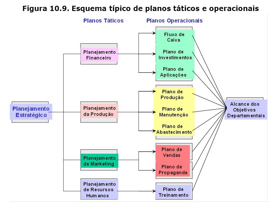 Figura 10.8. Desenvolvimento de Planos Táticos Planejamento Estratégico Planos Táticos Planos Operacionais Planejamento de Novos Produtos Planejamento