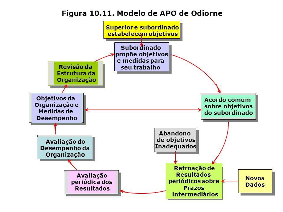 Figura 10.10. Modelo de APO de Humble Planos Estratégicos da Empresa Avaliação e Controle dos Resultados de cada Departamento Planos Táticos da Empres