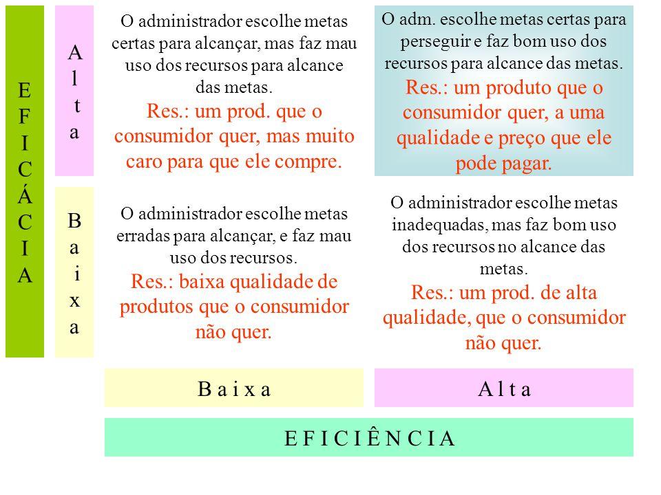 Alcance dos objetivos pessoais (promoção pessoal, carreira, prestígio, maior salário) Indivíduo Alcance dos objetivos organizacionais (produtividade,