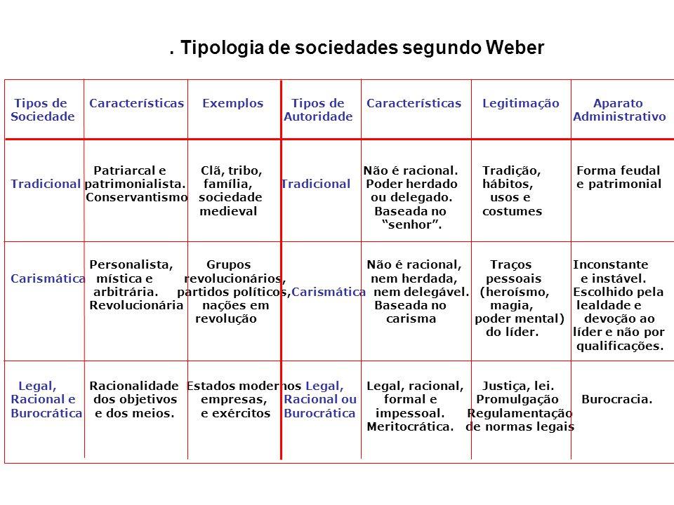Burocracia - 1947 Destaque: Max Weber Ênfase: Na estrutura Origens da Burocracia: –Racionalidade –Ética Protestante Características: –Caráter legal e