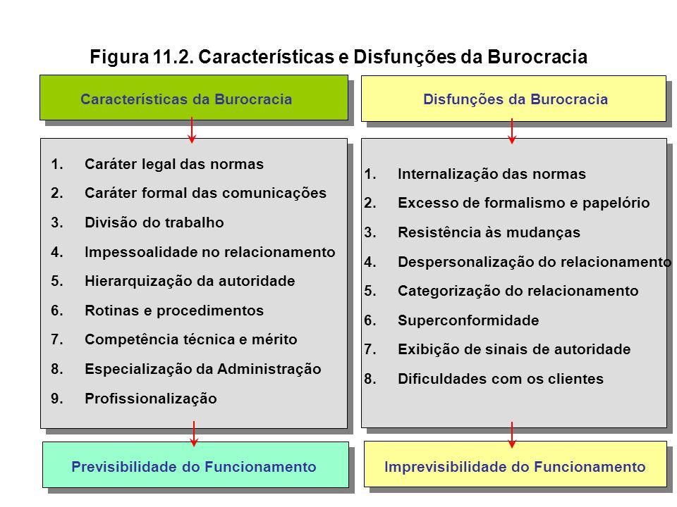 Burocracia Dilemas e disfunções: Tendência de organizações burocráticas transformarem-se em carismáticas ou tradicionais Dificuldade de cumprimento ir
