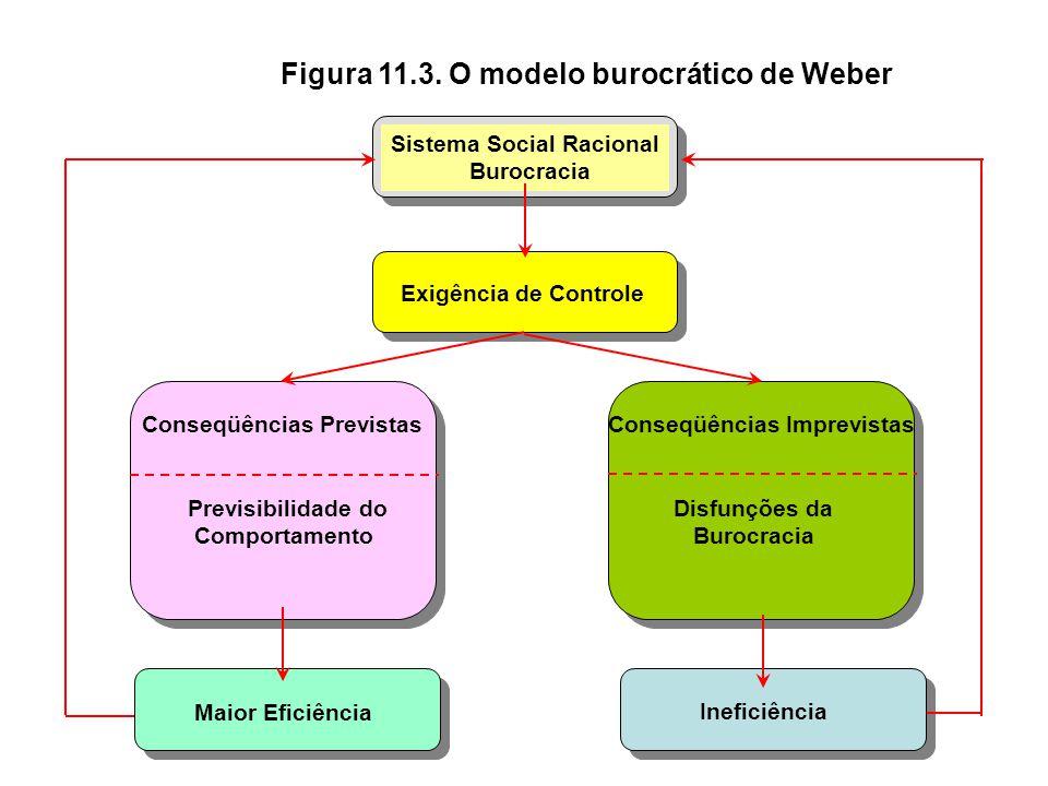 Figura 11.2. Características e Disfunções da Burocracia Características da Burocracia Disfunções da Burocracia 1.Caráter legal das normas 2.Caráter fo