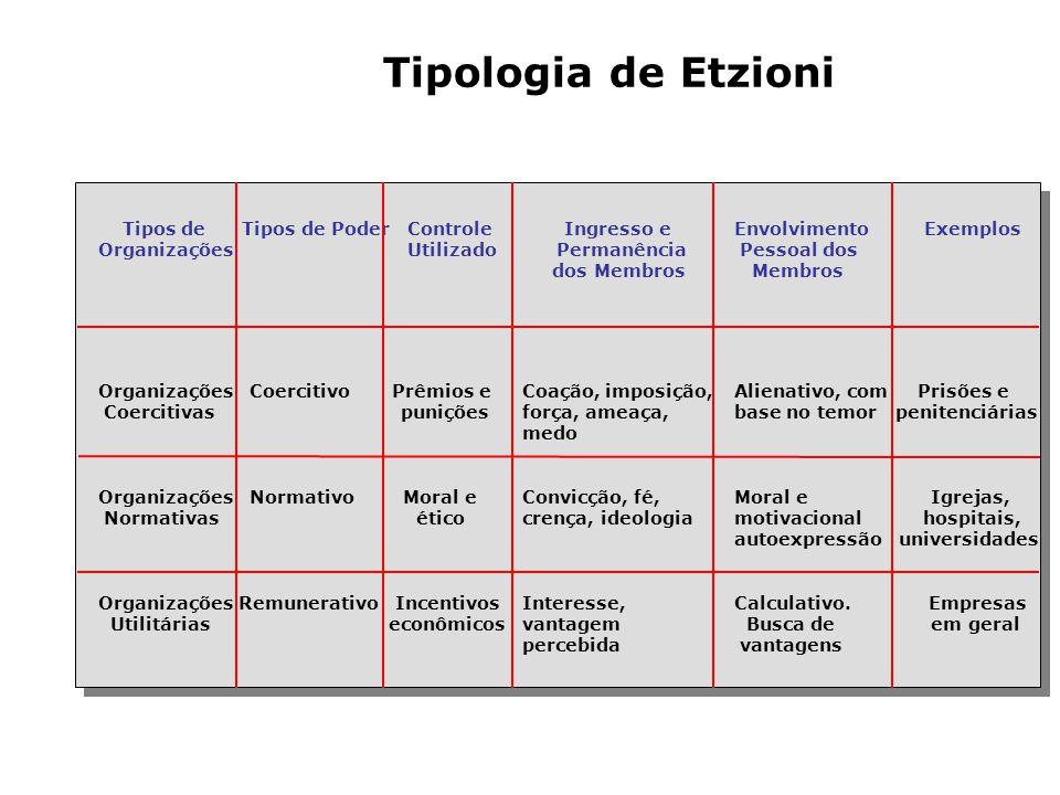 Análise das Organizações 1.Abordagem múltipla: organização formal e informal. 2.Abordagem múltipla: recompensas materiais e sociais. 3.Abordagem múlti