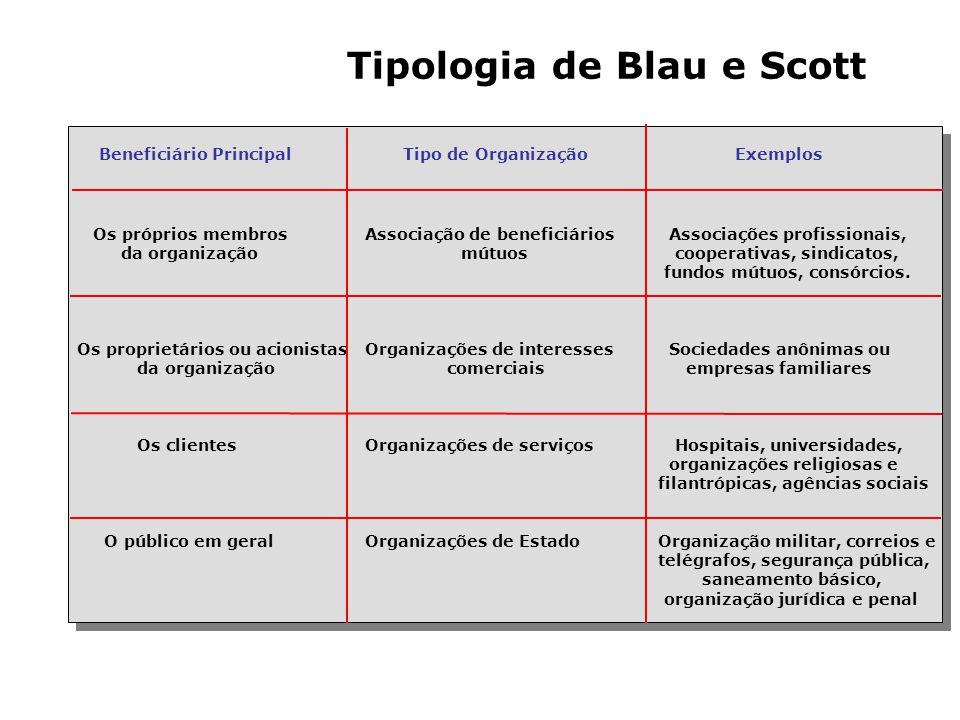 Tipologia de Etzioni Tipos de Tipos de Poder Controle Ingresso eEnvolvimento Exemplos Organizações Utilizado Permanência Pessoal dos dos Membros Membr