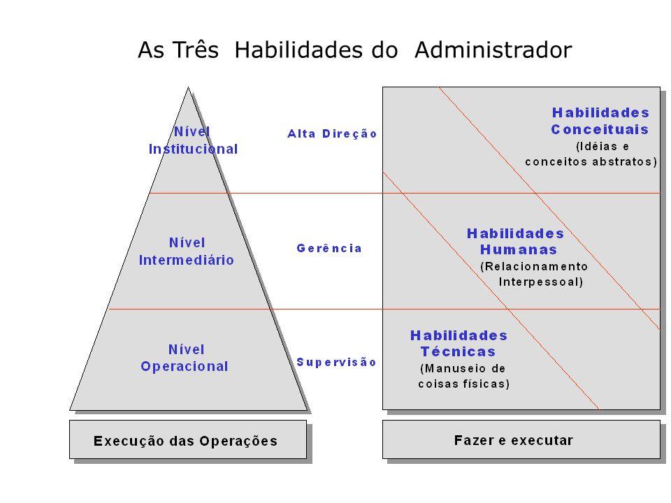 A Administração e o Ambiente Externo Administração Sistema Social Sistema Tecnológico Sistema Político Sistema Econômico