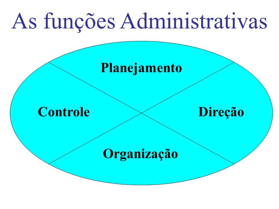 1.As Funções Básicas da Empresa. 2.Conceito de Administração. 3.Proporcionalidade das funções administrativas. 4.Diferença entre administração e organ