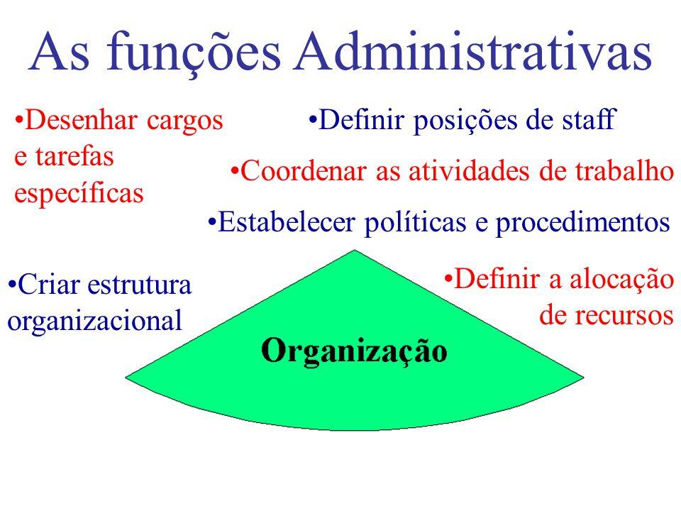 As funções Administrativas Estabelecer objetivos e missão Examinar as alternativas Determinar as necessidades de recursos Criar estratégias para o alc