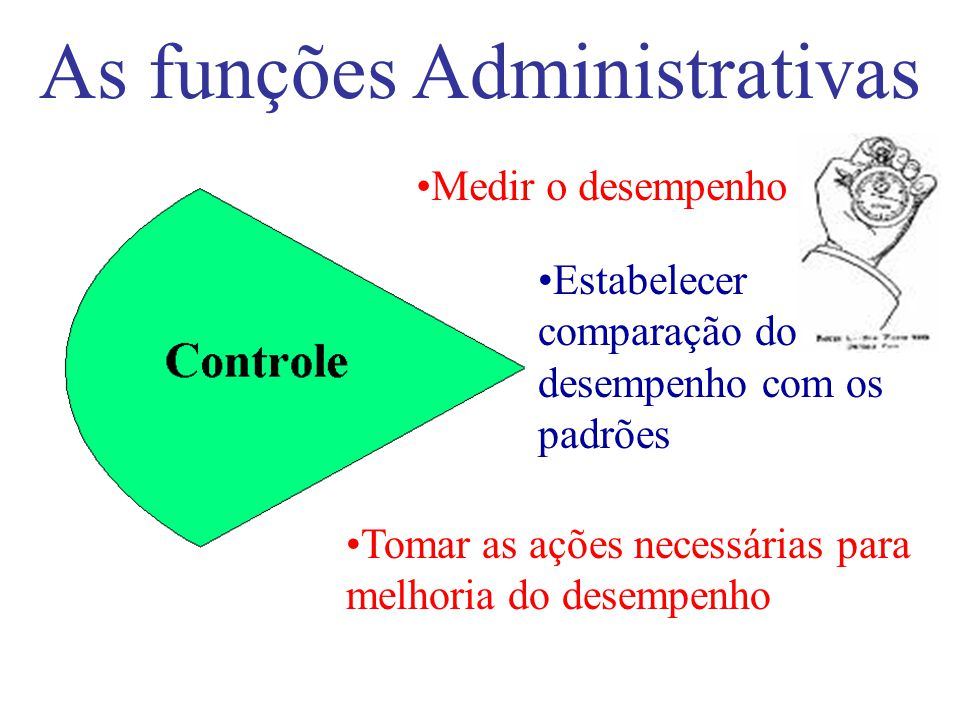 As funções Administrativas Conduzir e motivar os empregados na realização das metas organizacionais Estabelecer comunicação com os trabalhadores Apres