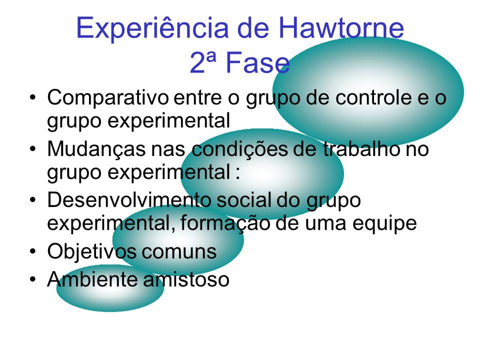 Experiência de Hawthorne 1ª Fase Hawthorne Eletric Company Iluminação e eficiência dos empregados Fadiga Acidentes no trabalho Rotatividade no trabalh