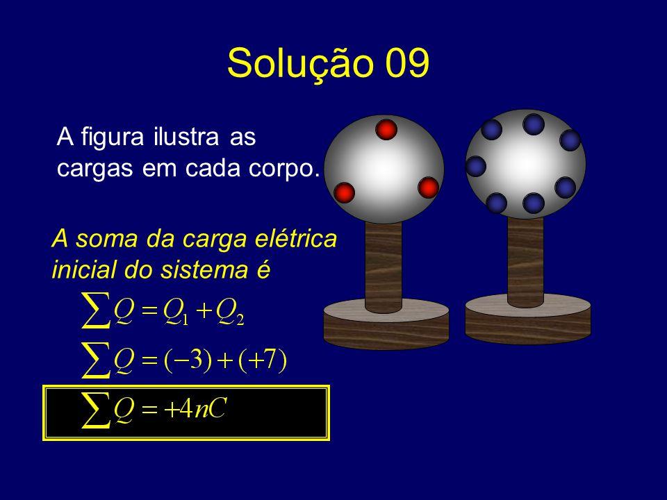 Solução 09 A figura ilustra as cargas em cada corpo. A soma da carga elétrica inicial do sistema é