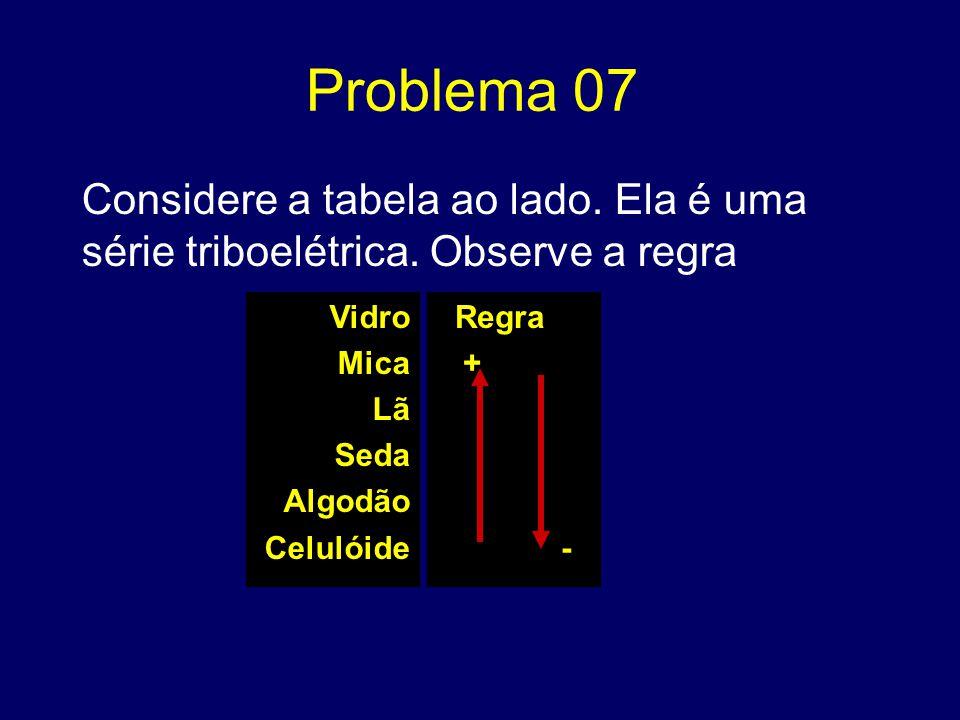 Problema 07 Considere a tabela ao lado. Ela é uma série triboelétrica. Observe a regra Vidro Mica Lã Seda Algodão Celulóide Regra + -