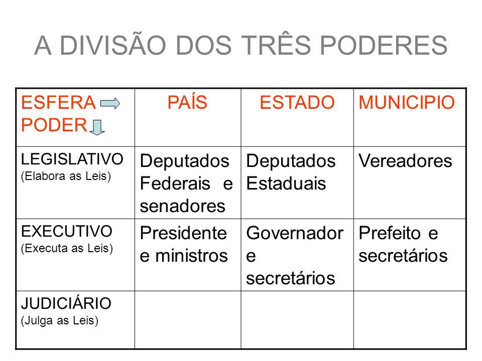 A DIVISÃO DOS TRÊS PODERES ESFERA PODER PAÍSESTADOMUNICIPIO LEGISLATIVO (Elabora as Leis) Deputados Federais e senadores Deputados Estaduais Vereadores EXECUTIVO (Executa as Leis) Presidente e ministros Governador e secretários Prefeito e secretários JUDICIÁRIO (Julga as Leis)