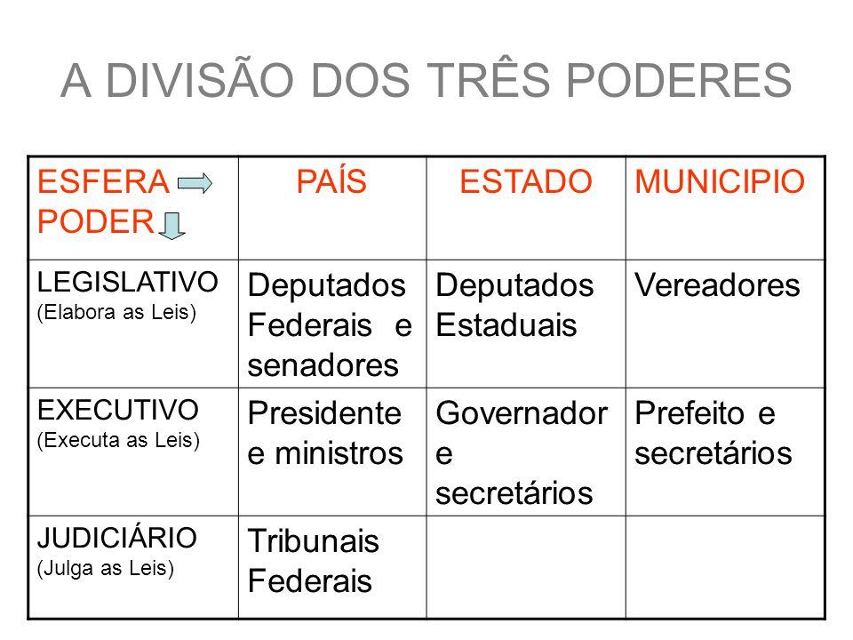 A DIVISÃO DOS TRÊS PODERES ESFERA PODER PAÍSESTADOMUNICIPIO LEGISLATIVO (Elabora as Leis) Deputados Federais e senadores Deputados Estaduais Vereadores EXECUTIVO (Executa as Leis) Presidente e ministros Governador e secretários Prefeito e secretários JUDICIÁRIO (Julga as Leis) Tribunais Federais