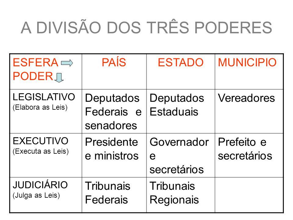 A DIVISÃO DOS TRÊS PODERES ESFERA PODER PAÍSESTADOMUNICIPIO LEGISLATIVO (Elabora as Leis) Deputados Federais e senadores Deputados Estaduais Vereadores EXECUTIVO (Executa as Leis) Presidente e ministros Governador e secretários Prefeito e secretários JUDICIÁRIO (Julga as Leis) Tribunais Federais Tribunais Regionais