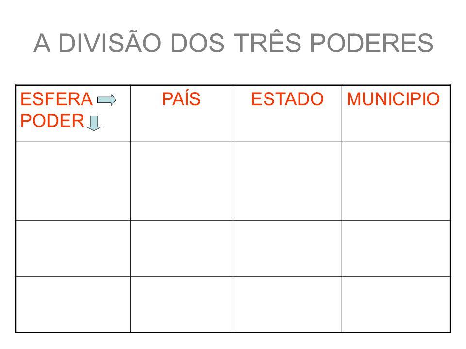A DIVISÃO DOS TRÊS PODERES ESFERA PODER PAÍSESTADOMUNICIPIO LEGISLATIVO (Elabora as Leis) -