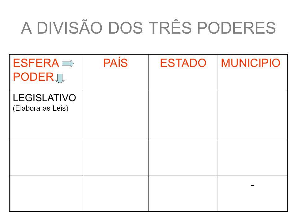 A DIVISÃO DOS TRÊS PODERES ESFERA PODER PAÍSESTADOMUNICIPIO LEGISLATIVO (Elabora as Leis) Deputados federais e senadores Deputados Estaduais Vereadores EXECUTIVO (Executa as Leis) Presidente e ministros Governador e secretários Prefeito e secretários JUDICIÁRIO (Julga as Leis) Tribunais Federais Tribunais Regionais -