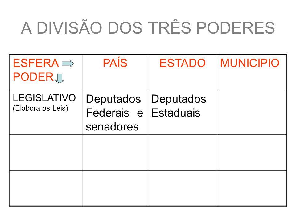 A DIVISÃO DOS TRÊS PODERES ESFERA PODER PAÍSESTADOMUNICIPIO LEGISLATIVO (Elabora as Leis) Deputados Federais e senadores Deputados Estaduais Vereadores