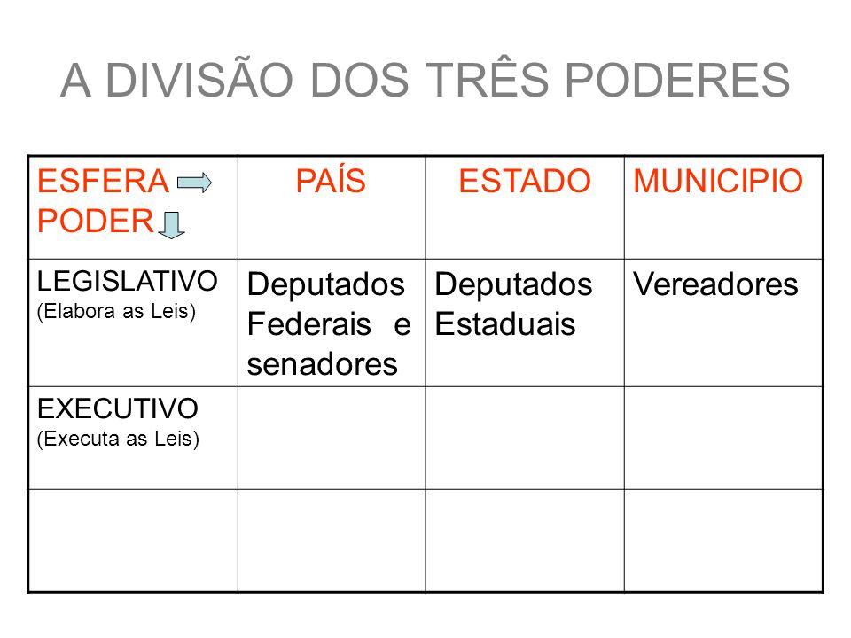 A DIVISÃO DOS TRÊS PODERES ESFERA PODER PAÍSESTADOMUNICIPIO LEGISLATIVO (Elabora as Leis) Deputados Federais e senadores Deputados Estaduais Vereadores EXECUTIVO (Executa as Leis) Presidente e ministros