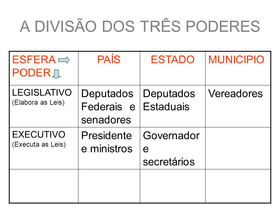 A DIVISÃO DOS TRÊS PODERES ESFERA PODER PAÍSESTADOMUNICIPIO LEGISLATIVO (Elabora as Leis) Deputados Federais e senadores Deputados Estaduais Vereadores EXECUTIVO (Executa as Leis) Presidente e ministros Governador e secretários