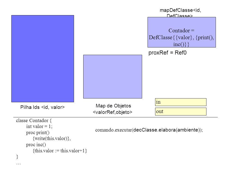 Pilha Ids comando.executar( decClasse.elabora(ambiente) ); Map de Objetos mapDefClasse classe Contador { int valor = 1; proc print() {write(this.valor)}, proc inc() {this.valor := this.valor+1} } … in out Contador = DefClasse{{valor}, {print(), inc()}} proxRef = Ref0