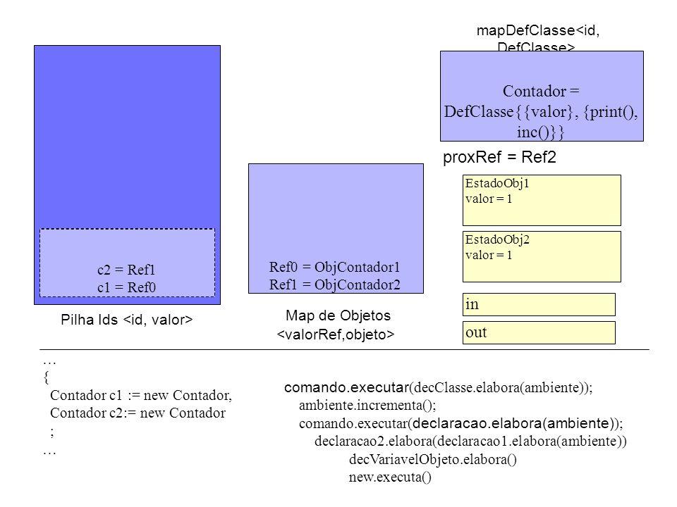 proxRef = Ref2 Pilha Ids mapDefClasse Ref0 = ObjContador1 Ref1 = ObjContador2 c2 = null c1 = null comando.executar (decClasse.elabora(ambiente)); ambiente.incrementa(); comando.executar( declaracao.elabora(ambiente) ); declaracao2.elabora(declaracao1.elabora(ambiente)) decVariavelObjeto.elabora() new.executa() … { Contador c1 := new Contador, Contador c2:= new Contador ; … Contador = DefClasse{{valor}, {print(), inc()}} EstadoObj1 valor = 1 EstadoObj2 valor = 1 in out c2 = Ref1 c1 = Ref0 Map de Objetos