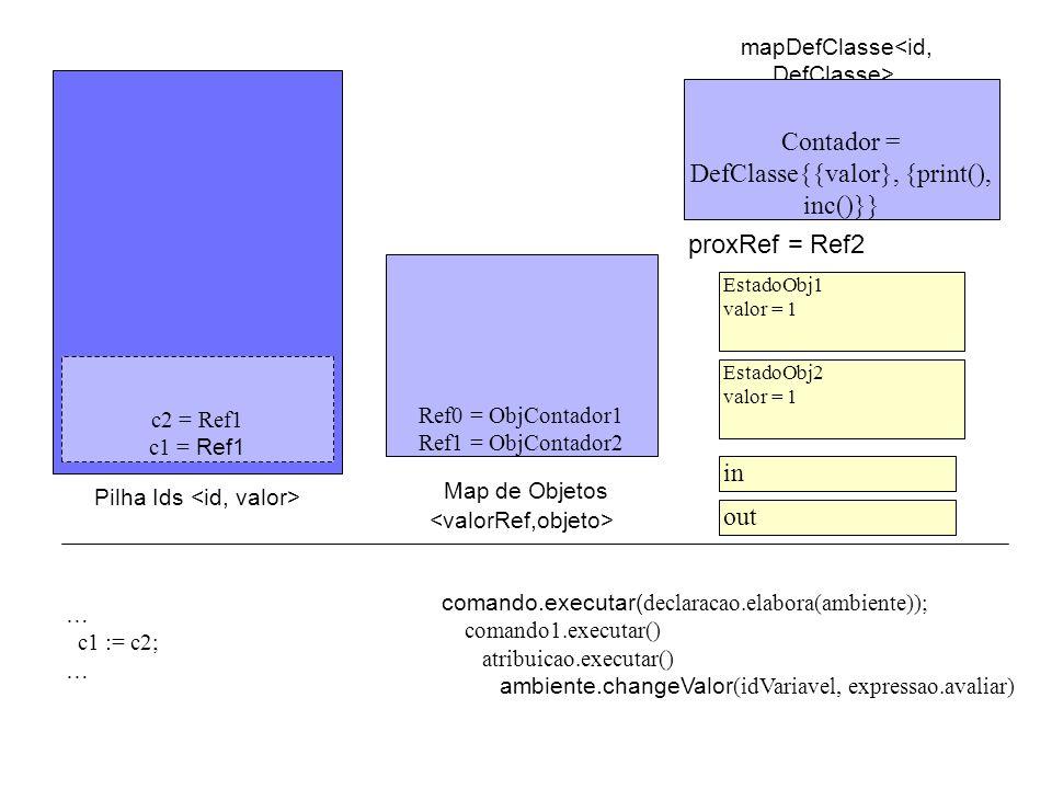 c2 = Ref1 c1 = Ref0 Pilha Ids mapDefClasse Ref0 = ObjContador1 Ref1 = ObjContador2 c2 = Ref1 c1 = Ref1 comando.executar( declaracao.elabora(ambiente)); comando1.executar() atribuicao.executar() ambiente.changeValor (idVariavel, expressao.avaliar) … c1 := c2; … proxRef = Ref2 Contador = DefClasse{{valor}, {print(), inc()}} EstadoObj1 valor = 1 EstadoObj2 valor = 1 in out Map de Objetos
