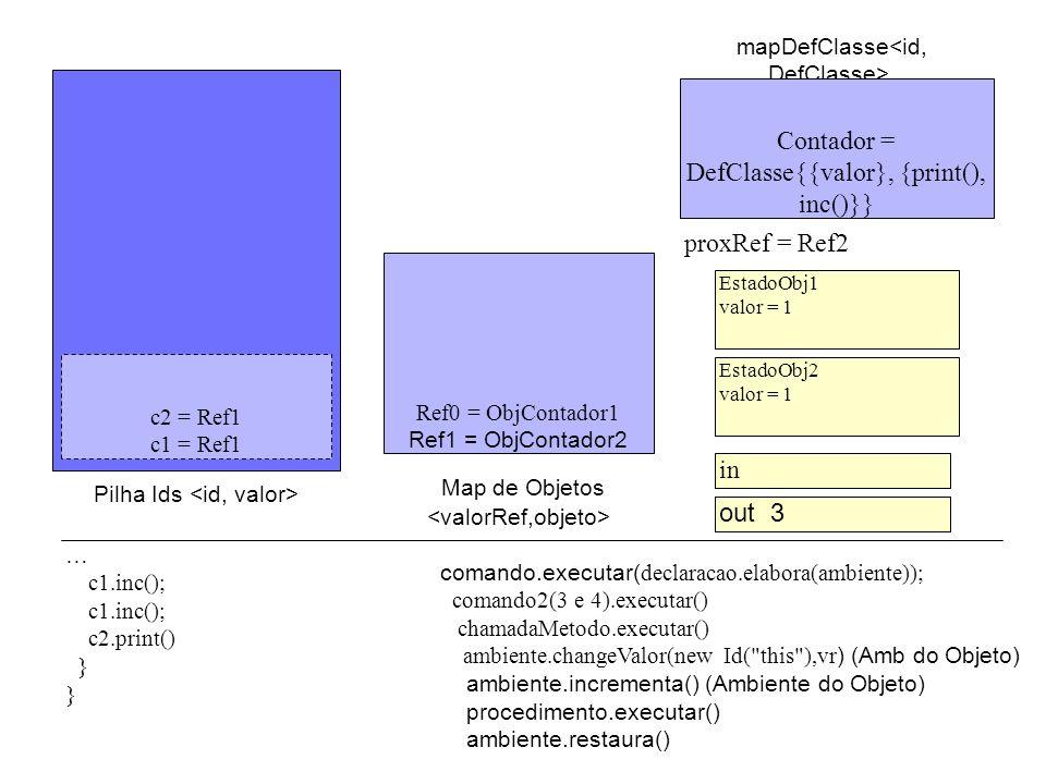 out EstadoObj2 valor = 1 proxRef = Ref2 Pilha Ids mapDefClasse Ref0 = ObjContador1 Ref1 = ObjContador2 c2 = Ref1 c1 = Ref1 Contador = DefClasse{{valor}, {print(), inc()}} comando.executar( declaracao.elabora(ambiente)); comando2(3 e 4).executar() chamadaMetodo.executar() ambiente.changeValor(new Id( this ),vr ) (Amb do Objeto) ambiente.incrementa() (Ambiente do Objeto) procedimento.executar() ambiente.restaura() … c1.inc(); c2.print() } EstadoObj1 valor = 1 in out 3 Map de Objetos