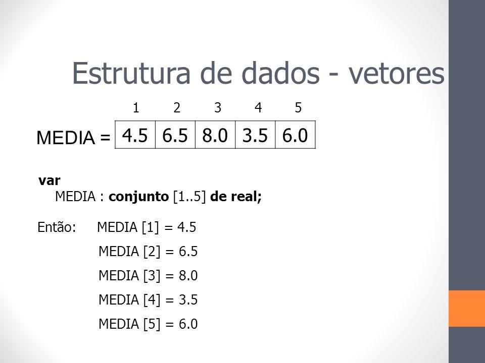 MEDIA = 4.56.58.03.56.0 Então: MEDIA [1] = 4.5 MEDIA [2] = 6.5 MEDIA [3] = 8.0 MEDIA [4] = 3.5 MEDIA [5] = 6.0 var MEDIA : conjunto [1..5] de real; 1