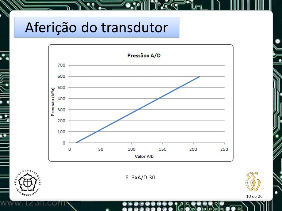 10 de 26 P=3xA/D-30 Aferição do transdutor