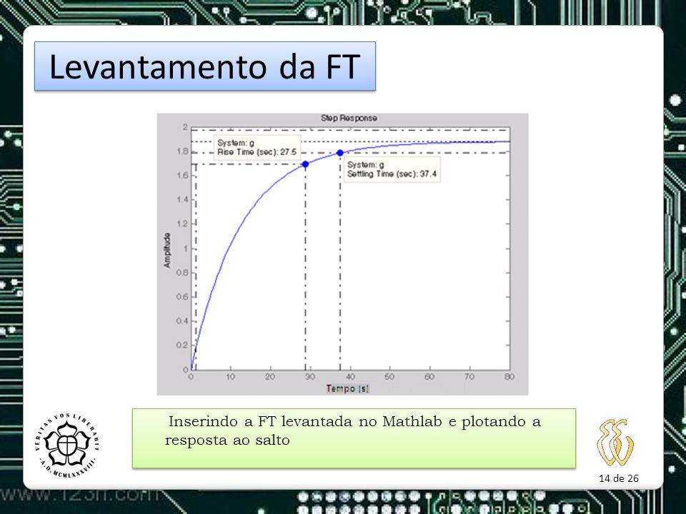 14 de 26 Inserindo a FT levantada no Mathlab e plotando a resposta ao salto Levantamento da FT