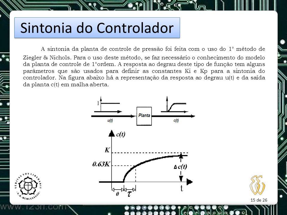 15 de 26 A sintonia da planta de controle de pressão foi feita com o uso do 1° método de Ziegler & Nichols. Para o uso deste método, se faz necessário