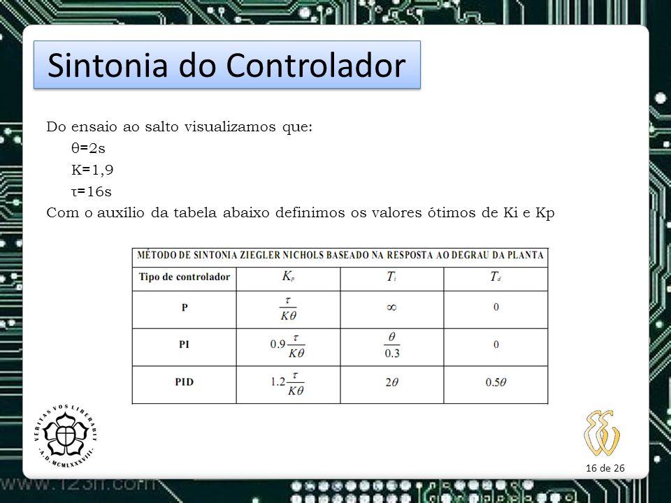 16 de 26 Do ensaio ao salto visualizamos que: θ=2s K=1,9 τ=16s Com o auxílio da tabela abaixo definimos os valores ótimos de Ki e Kp Sintonia do Contr