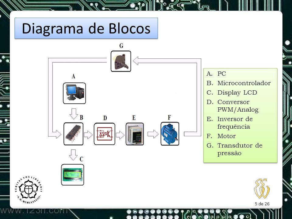 5 de 26 Diagrama de Blocos A.PC B.Microcontrolador C.Display LCD D.Conversor PWM/Analog E.Inversor de frequência F.Motor G.Transdutor de pressão A.PC