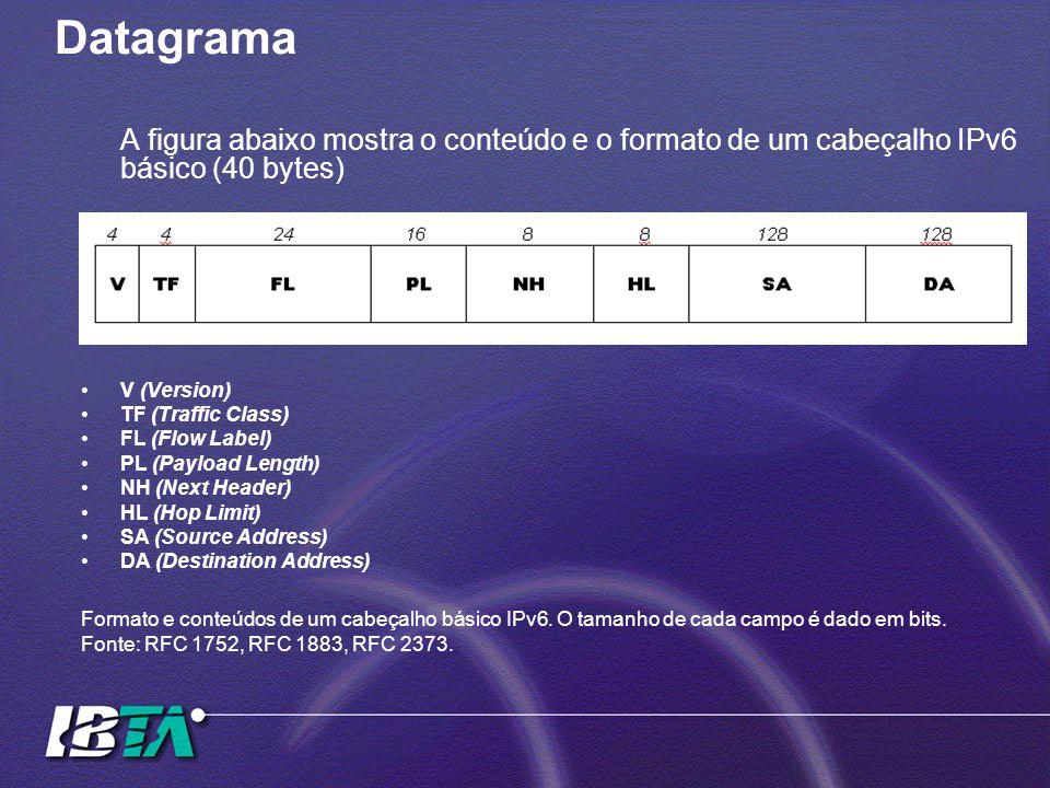 Datagrama A figura abaixo mostra o conteúdo e o formato de um cabeçalho IPv6 básico (40 bytes) V (Version) TF (Traffic Class) FL (Flow Label) PL (Payload Length) NH (Next Header) HL (Hop Limit) SA (Source Address) DA (Destination Address) Formato e conteúdos de um cabeçalho básico IPv6.