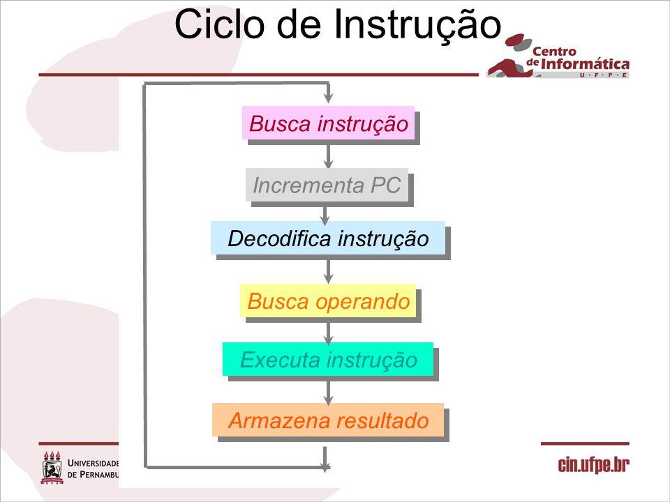 Infra-estrutura de Hardware Lw: Leitura de Memória PC Instruction memory Read address Instruction [31–0] Instruction [20 16] Instruction [25 21] Add Instruction [5 0] MemtoReg ALUOp MemWrite RegWrite MemRead Branch RegDst ALUSrc Instruction [31 26] 4 1632 Instruction [15 0] 0 0 M u x 0 1 Control Add ALU result M u x 0 1 Registers Write register Write data Read data 1 Read data 2 Read register 1 Read register 2 Sign extend M u x 1 ALU result Zero PCSrc Data memory Write data Read data M u x 1 Instruction [15 11] ALU control Shift left 2 ALU Address