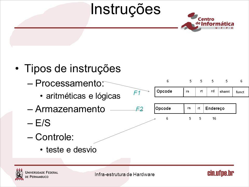 Infra-estrutura de Hardware Sw: Escrita de Memória PC Instruction memory Read address Instruction [31–0] Instruction [20 16] Instruction [25 21] Add Instruction [5 0] MemtoReg ALUOp MemWrite RegWrite MemRead Branch RegDst ALUSrc Instruction [31 26] 4 1632 Instruction [15 0] 0 0 M u x 0 1 Control Add ALU result M u x 0 1 Registers Write register Write data Read data 1 Read data 2 Read register 1 Read register 2 Sign extend M u x 1 ALU result Zero PCSrc Data memory Write data Read data M u x 1 Instruction [15 11] ALU control Shift left 2 ALU Address