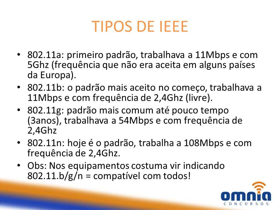 TIPOS DE IEEE 802.11a: primeiro padrão, trabalhava a 11Mbps e com 5Ghz (frequência que não era aceita em alguns países da Europa). 802.11b: o padrão m