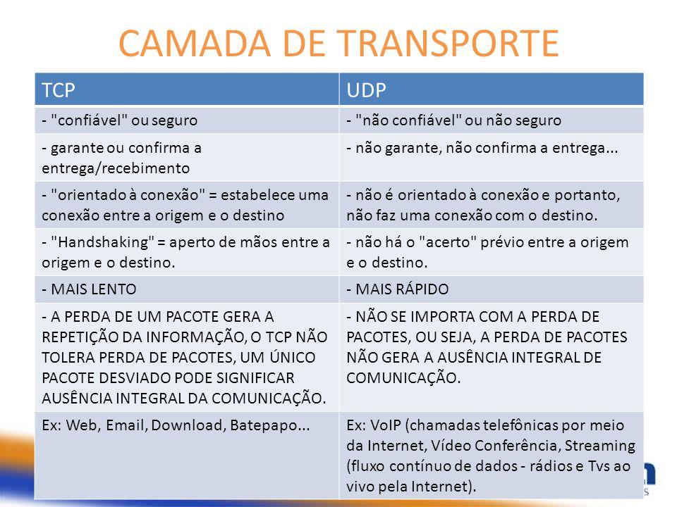 CAMADA DE TRANSPORTE TCPUDP -