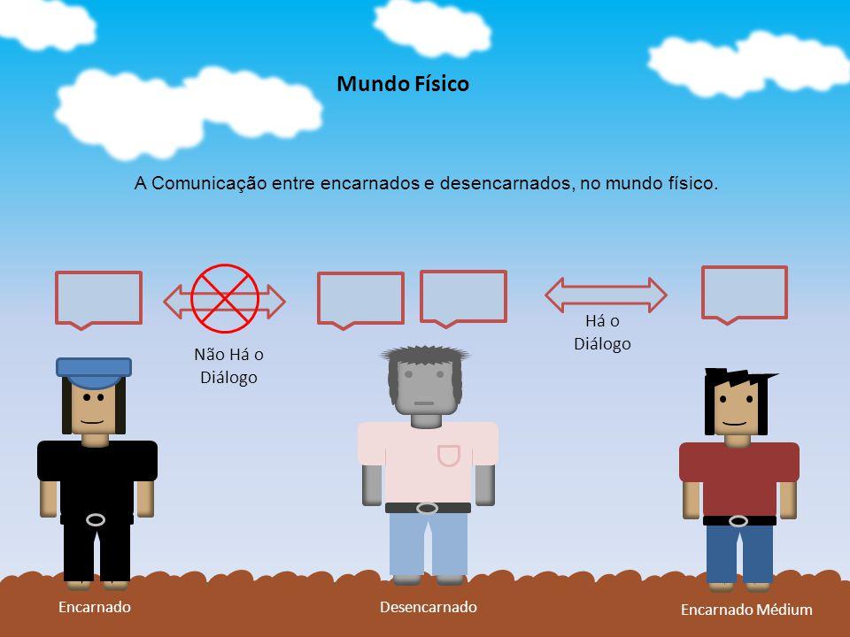 Mundo Físico A Comunicação entre encarnados e desencarnados, no mundo físico.