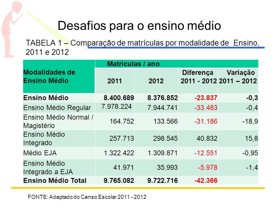 Desafios para o ensino médio TABELA 1 – Comparação de matrículas por modalidade de Ensino, 2011 e 2012 Modalidades de Ensino Médio Matrículas / ano 20