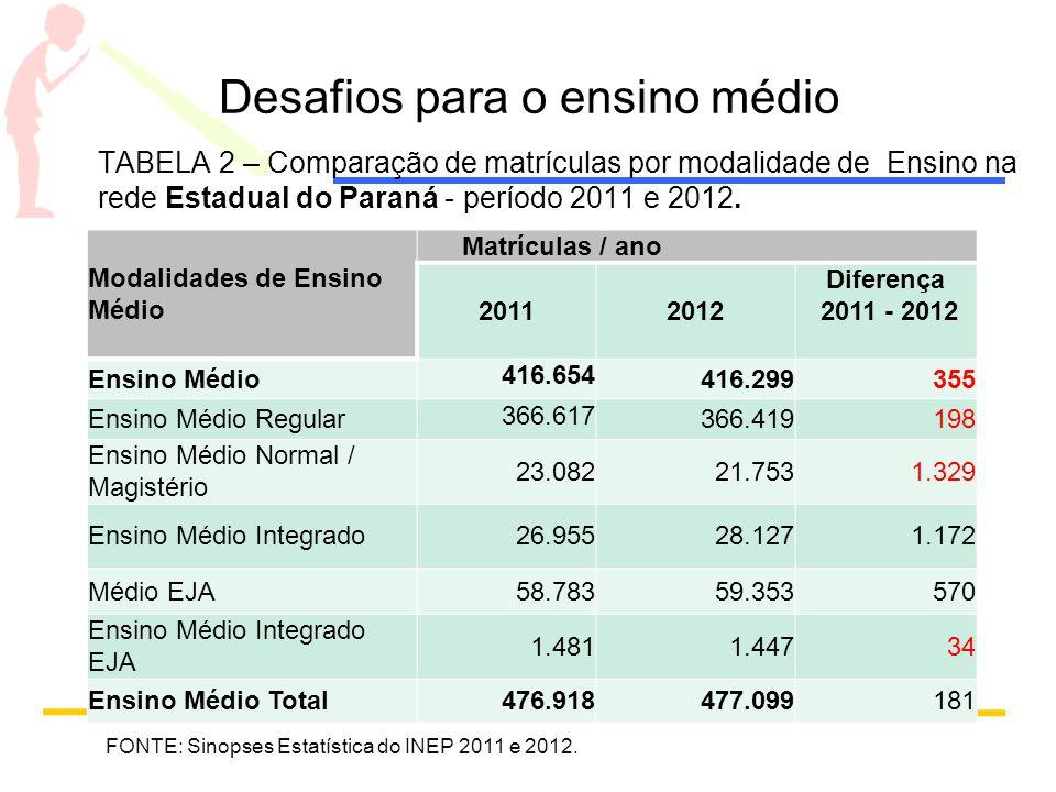Desafios para o ensino médio TABELA 2 – Comparação de matrículas por modalidade de Ensino na rede Estadual do Paraná - período 2011 e 2012. Modalidade