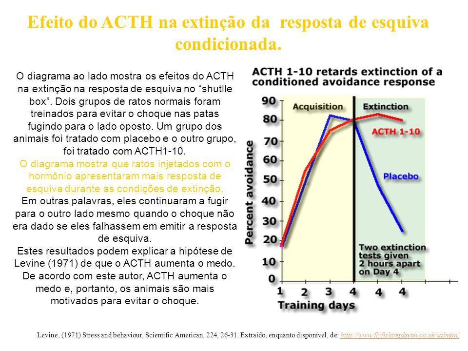 """O diagrama ao lado mostra os efeitos do ACTH na extinção na resposta de esquiva no """"shutlle box"""". Dois grupos de ratos normais foram treinados para ev"""
