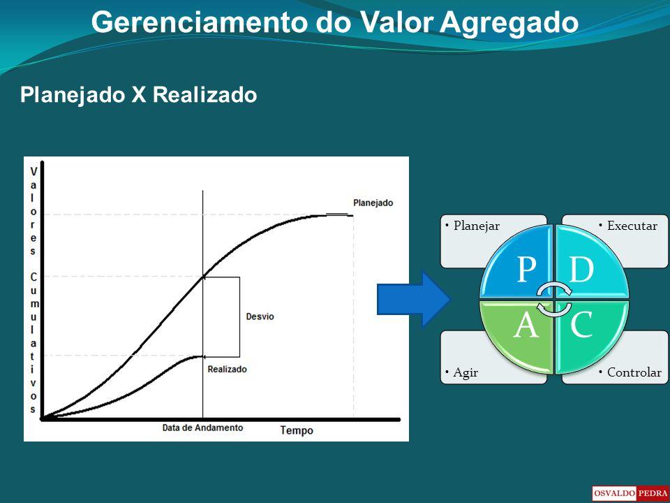 Gerenciamento do Valor Agregado Planejado X Realizado ControlarAgir ExecutarPlanejar PD CA
